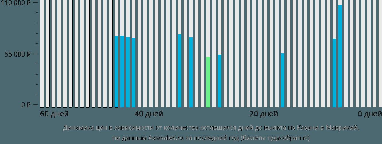 Динамика цен в зависимости от количества оставшихся дней до вылета из Казани в Маврикий