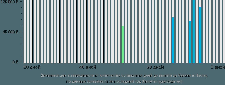 Динамика цен в зависимости от количества оставшихся дней до вылета из Казани в Нассау