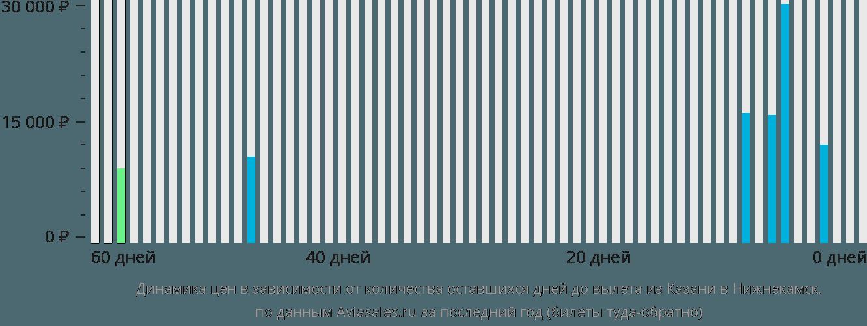 Динамика цен в зависимости от количества оставшихся дней до вылета из Казани в Нижнекамск