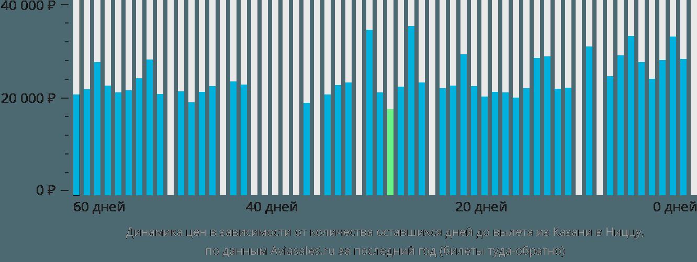 Динамика цен в зависимости от количества оставшихся дней до вылета из Казани в Ниццу