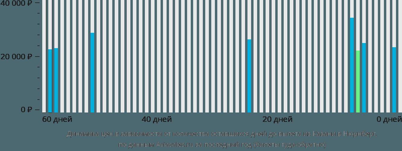 Динамика цен в зависимости от количества оставшихся дней до вылета из Казани в Нюрнберг