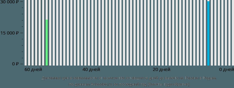 Динамика цен в зависимости от количества оставшихся дней до вылета из Казани в Надым