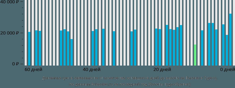 Динамика цен в зависимости от количества оставшихся дней до вылета из Казани в Одессу