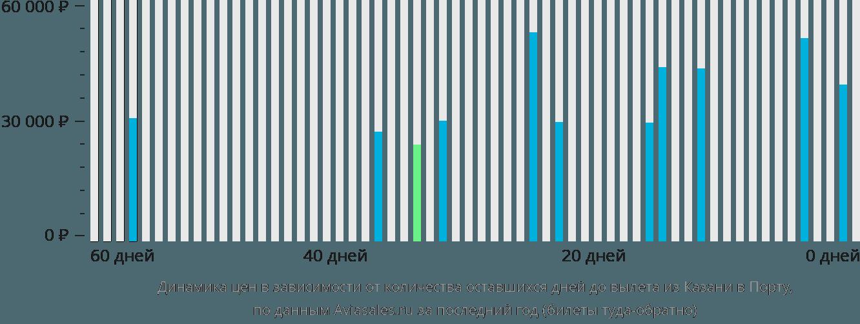 Динамика цен в зависимости от количества оставшихся дней до вылета из Казани в Порту