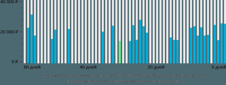 Динамика цен в зависимости от количества оставшихся дней до вылета из Казани в Ош