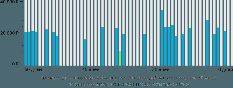 Динамика цен в зависимости от количества оставшихся дней до вылета из Казани в Польшу