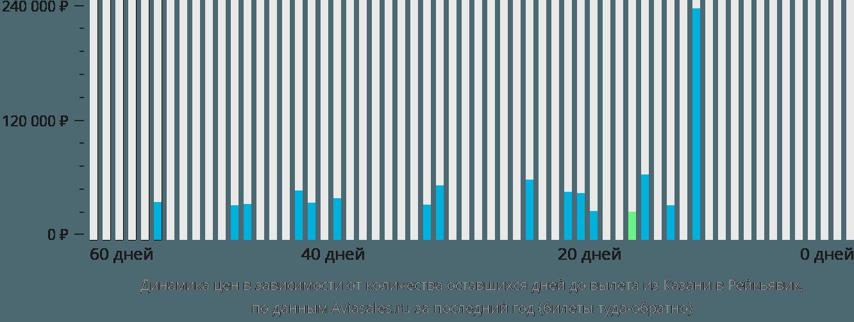 Динамика цен в зависимости от количества оставшихся дней до вылета из Казани в Рейкьявик