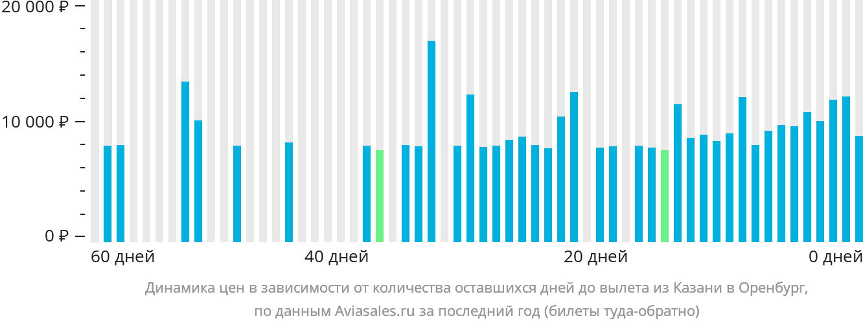 Динамика цен в зависимости от количества оставшихся дней до вылета из Казани в Оренбург