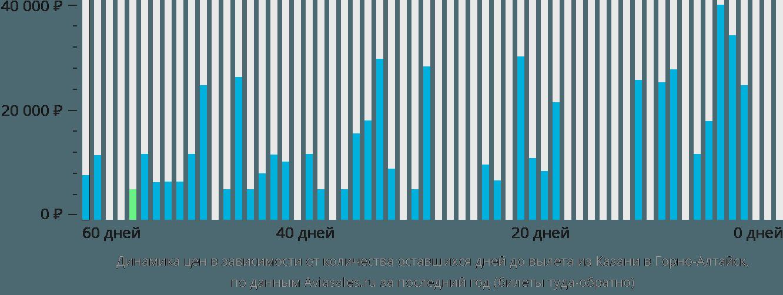 Динамика цен в зависимости от количества оставшихся дней до вылета из Казани в Горно-Алтайск
