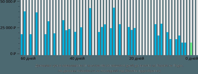 Динамика цен в зависимости от количества оставшихся дней до вылета из Казани на Родос