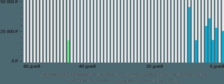 Динамика цен в зависимости от количества оставшихся дней до вылета из Казани в Актау