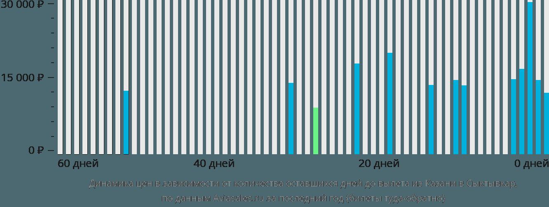 Динамика цен в зависимости от количества оставшихся дней до вылета из Казани в Сыктывкар