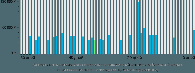 Динамика цен в зависимости от количества оставшихся дней до вылета из Казани в Хошимин