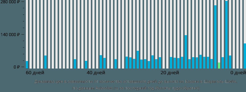Динамика цен в зависимости от количества оставшихся дней до вылета из Казани в Шарм-эль-Шейх