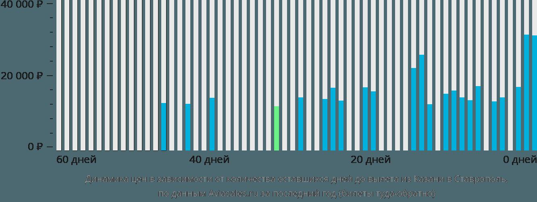 Динамика цен в зависимости от количества оставшихся дней до вылета из Казани в Ставрополь