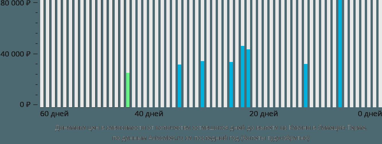 Динамика цен в зависимости от количества оставшихся дней до вылета из Казани в Ламеция-Терме