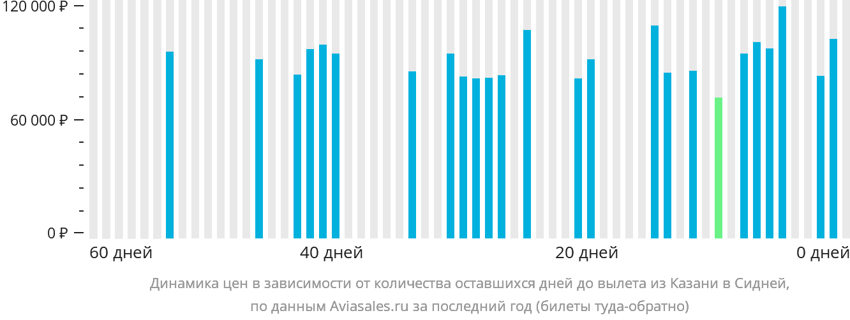 Динамика цен в зависимости от количества оставшихся дней до вылета из Казани в Сидней