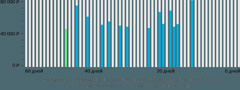 Динамика цен в зависимости от количества оставшихся дней до вылета из Казани в Санью