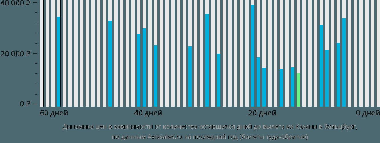 Динамика цен в зависимости от количества оставшихся дней до вылета из Казани в Зальцбург