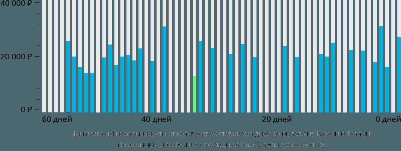 Динамика цен в зависимости от количества оставшихся дней до вылета из Казани в Таллин