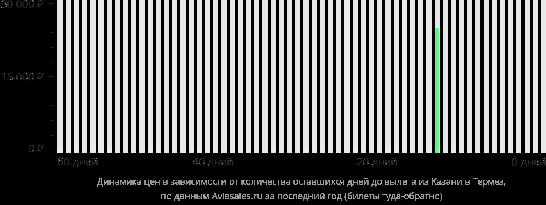 Динамика цен в зависимости от количества оставшихся дней до вылета из Казани в Термез