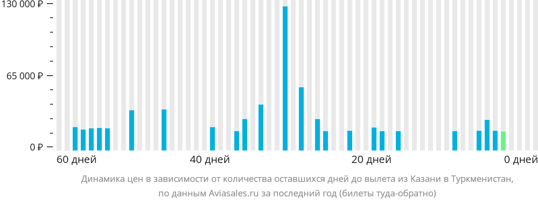 Динамика цен в зависимости от количества оставшихся дней до вылета из Казани в Туркменистан
