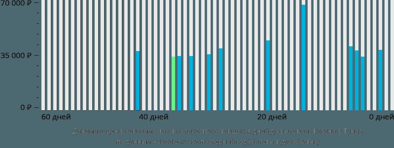 Динамика цен в зависимости от количества оставшихся дней до вылета из Казани в Тунис