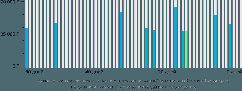 Динамика цен в зависимости от количества оставшихся дней до вылета из Казани в Тривандрам
