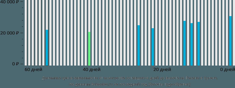 Динамика цен в зависимости от количества оставшихся дней до вылета из Казани в Ургенч