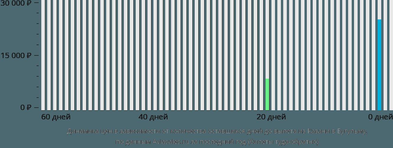 Динамика цен в зависимости от количества оставшихся дней до вылета из Казани в Бугульму