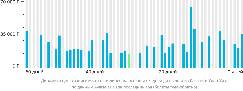 Динамика цен в зависимости от количества оставшихся дней до вылета из Казани в Улан-Удэ