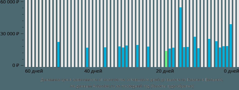 Динамика цен в зависимости от количества оставшихся дней до вылета из Казани в Вильнюс