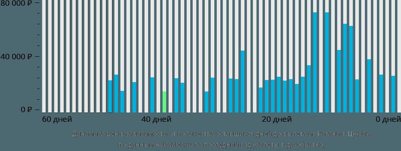 Динамика цен в зависимости от количества оставшихся дней до вылета из Казани в Цюрих