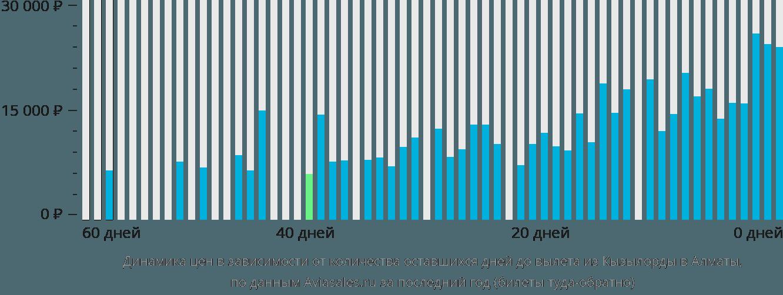 Динамика цен в зависимости от количества оставшихся дней до вылета из Кызылорды в Алматы