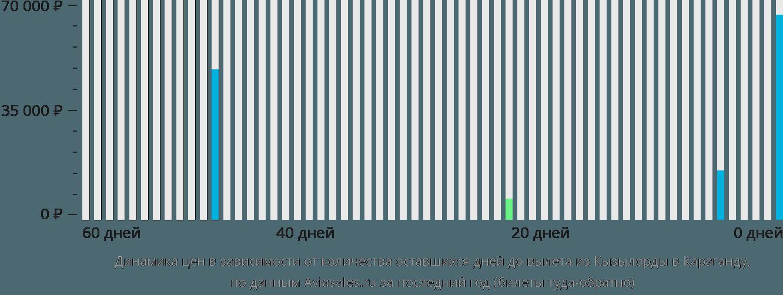 Динамика цен в зависимости от количества оставшихся дней до вылета из Кызылорды в Караганду