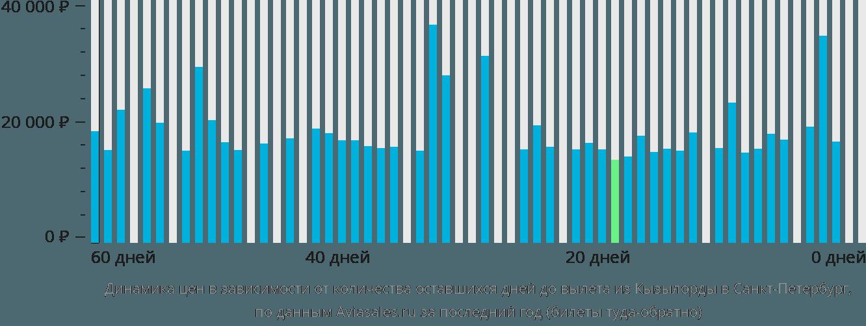 Динамика цен в зависимости от количества оставшихся дней до вылета из Кызылорды в Санкт-Петербург