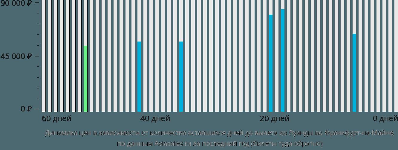 Динамика цен в зависимости от количества оставшихся дней до вылета из Луанды во Франкфурт-на-Майне