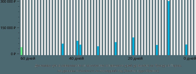 Динамика цен в зависимости от количества оставшихся дней до вылета из Луанды в Париж