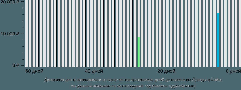 Динамика цен в зависимости от количества оставшихся дней до вылета из Луанды в Сойо