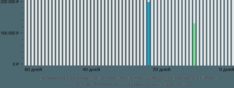 Динамика цен в зависимости от количества оставшихся дней до вылета из Луанды в Ташкент