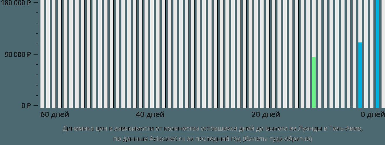 Динамика цен в зависимости от количества оставшихся дней до вылета из Луанды в Тель-Авив