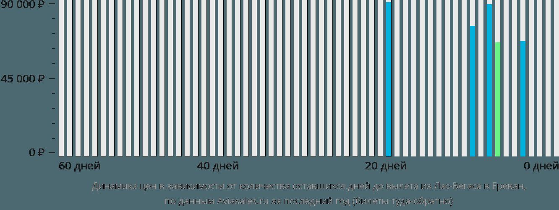 Динамика цен в зависимости от количества оставшихся дней до вылета из Лас-Вегаса в Ереван