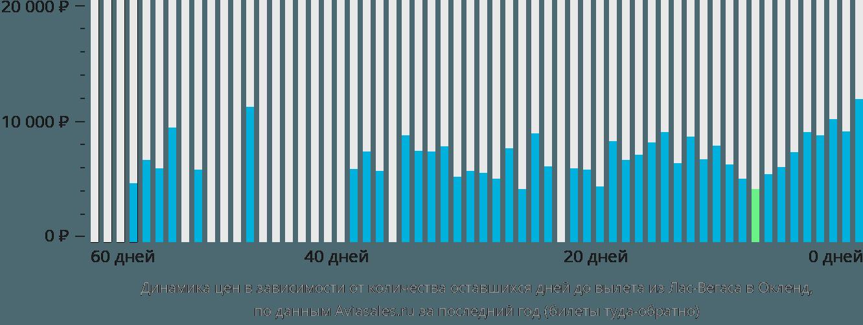Динамика цен в зависимости от количества оставшихся дней до вылета из Лас-Вегаса в Окленд