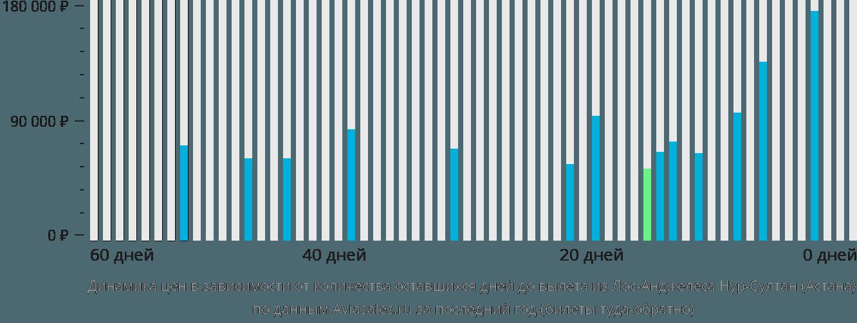 Динамика цен в зависимости от количества оставшихся дней до вылета из Лос-Анджелеса в Нур-Султан (Астана)