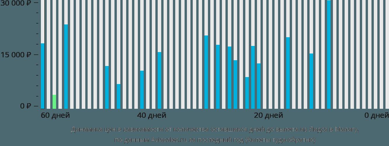 Динамика цен в зависимости от количества оставшихся дней до вылета из Лидса в Малагу