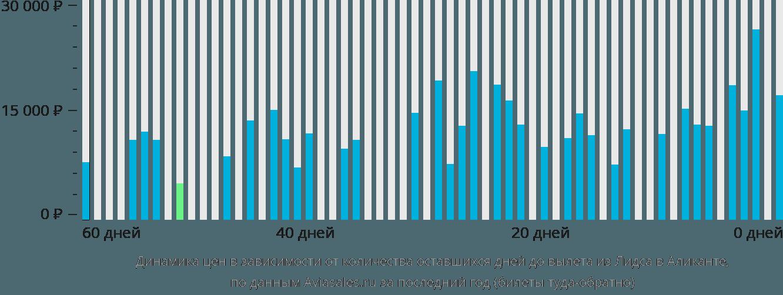 Динамика цен в зависимости от количества оставшихся дней до вылета из Лидса в Аликанте