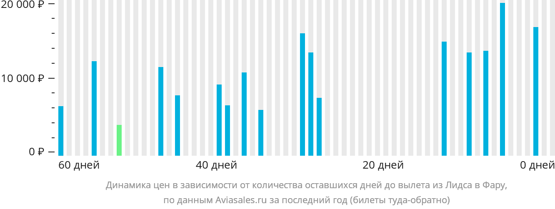 Динамика цен в зависимости от количества оставшихся дней до вылета из Лидса в Фару