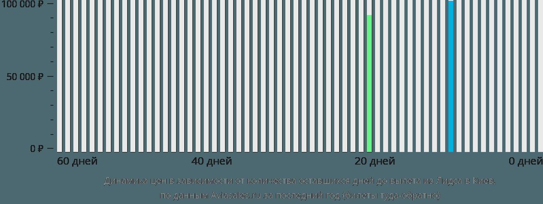 Динамика цен в зависимости от количества оставшихся дней до вылета из Лидса в Киев