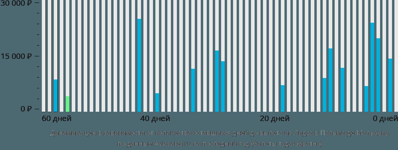 Динамика цен в зависимости от количества оставшихся дней до вылета из Лидса в Пальма-де-Мальорку