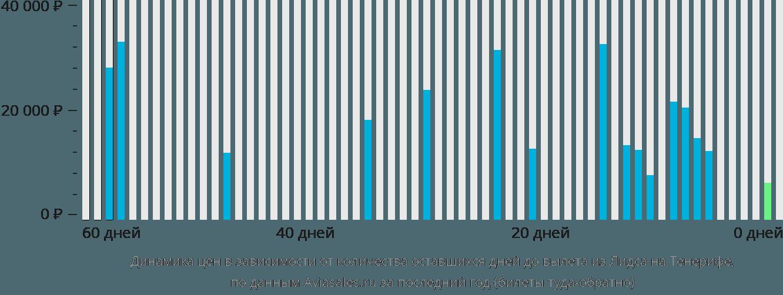 Динамика цен в зависимости от количества оставшихся дней до вылета из Лидса на Тенерифе